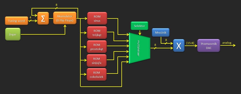 Multiplekser sygnałów