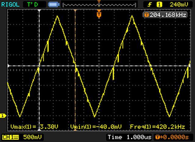 Sygnał trójkątny