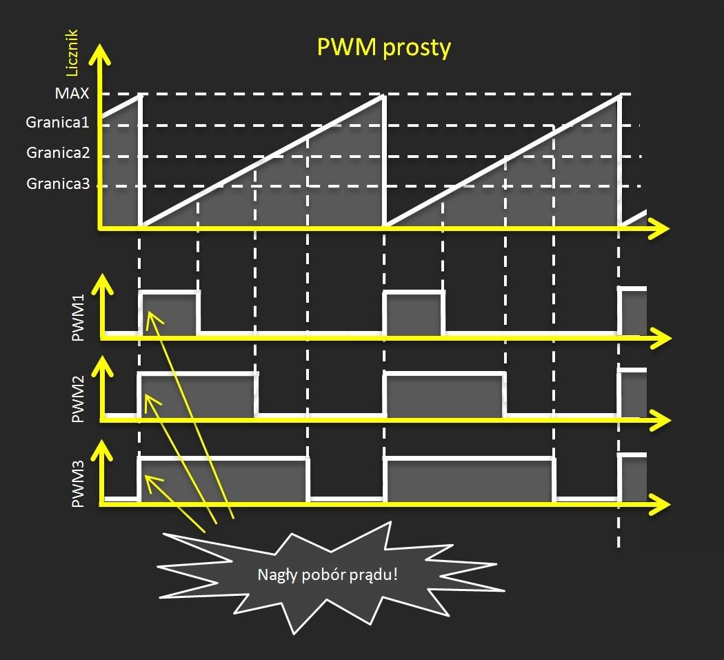 PWM bez korekcji fazy