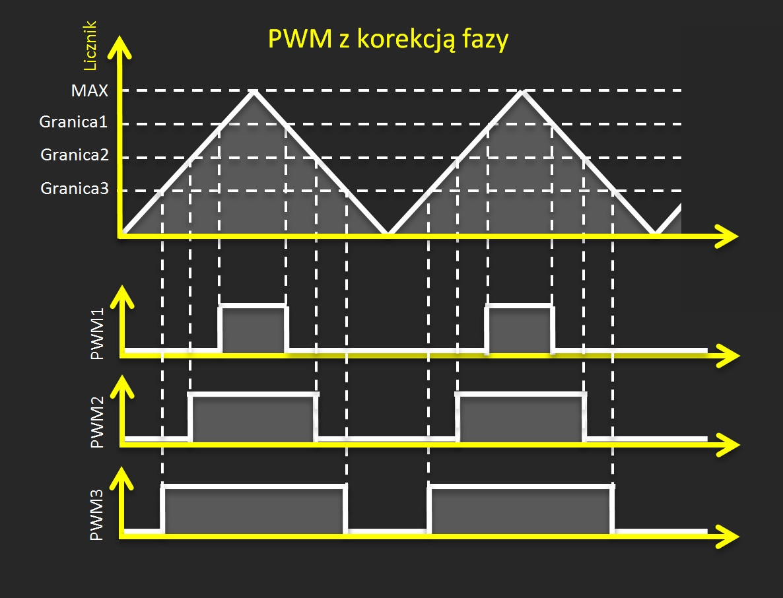 PWM z korekcją fazy