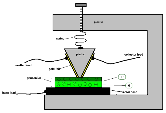 Model tranzystora ostrzowego