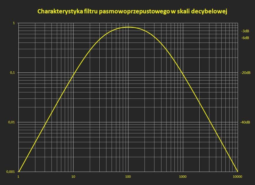 Charakterystyka filtru pasmowo przepustowego w skali decybelowej