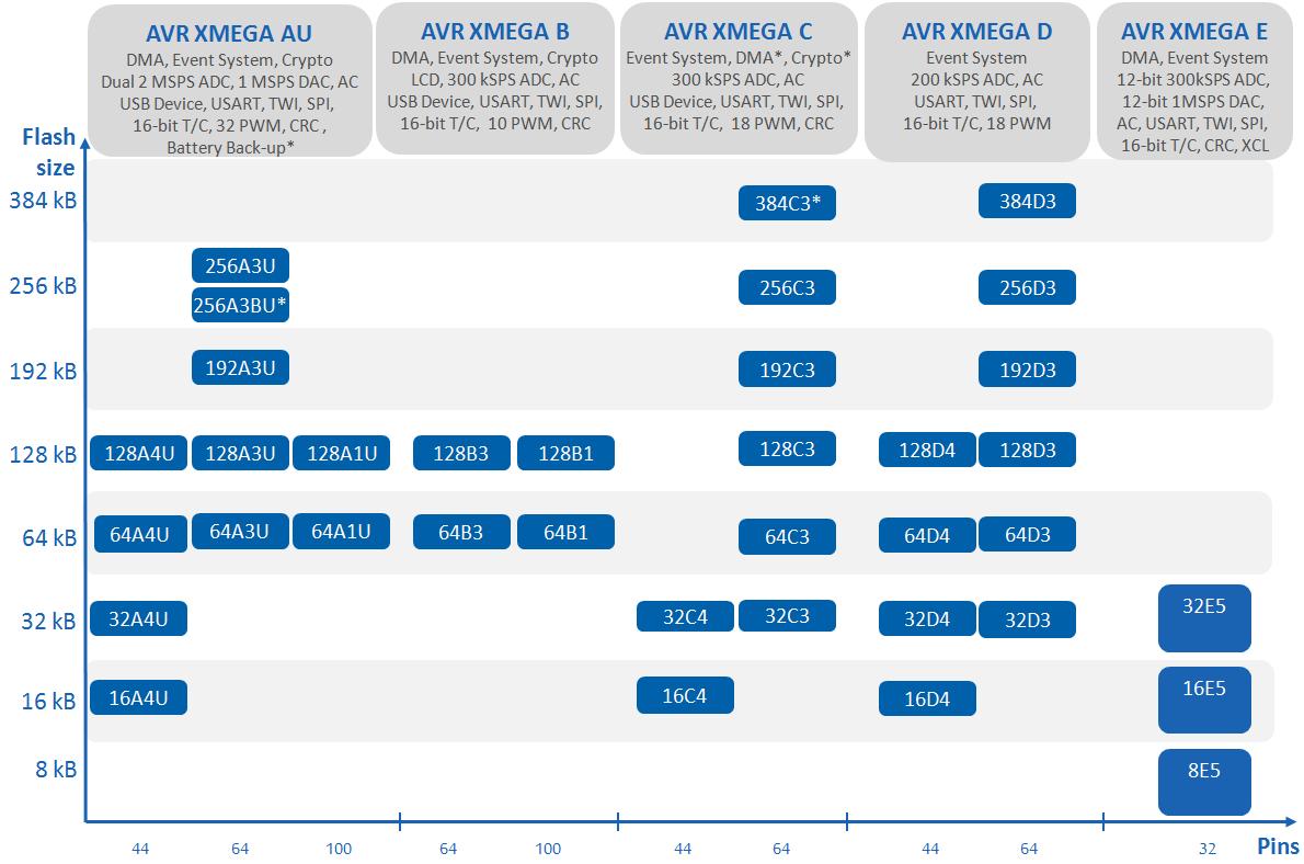 Zestawienie procesorów XMEGA