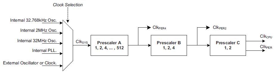 Preskalery w procesorach XMEGA