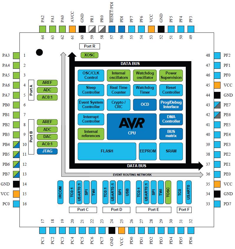 Budowa procesora Atmel XMEGA