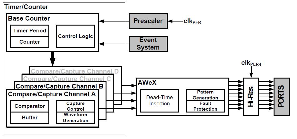 Budowa timera w procesorze XMEGA