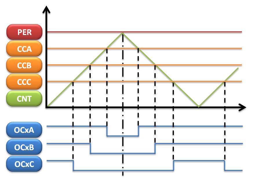 PWM phase correct z korekcją fazy