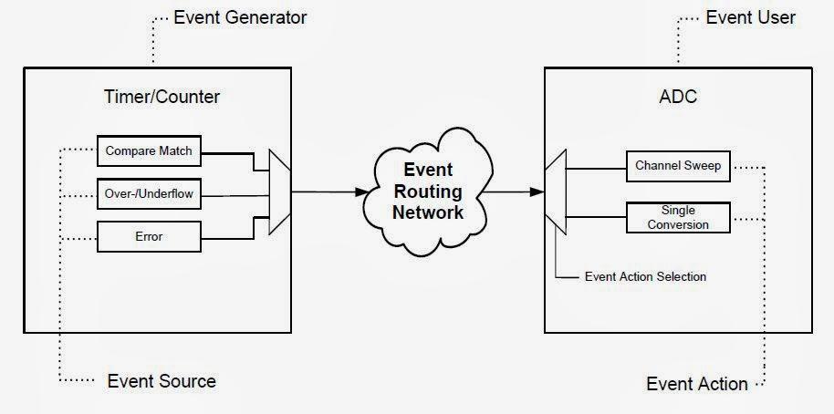 System zdarzeń w mikrokontrolerach XMEGA