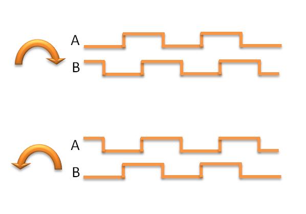 Sygnały enkodera obrotowego