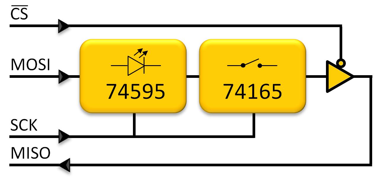 Dodatkowy port na układach 74595 i 74165