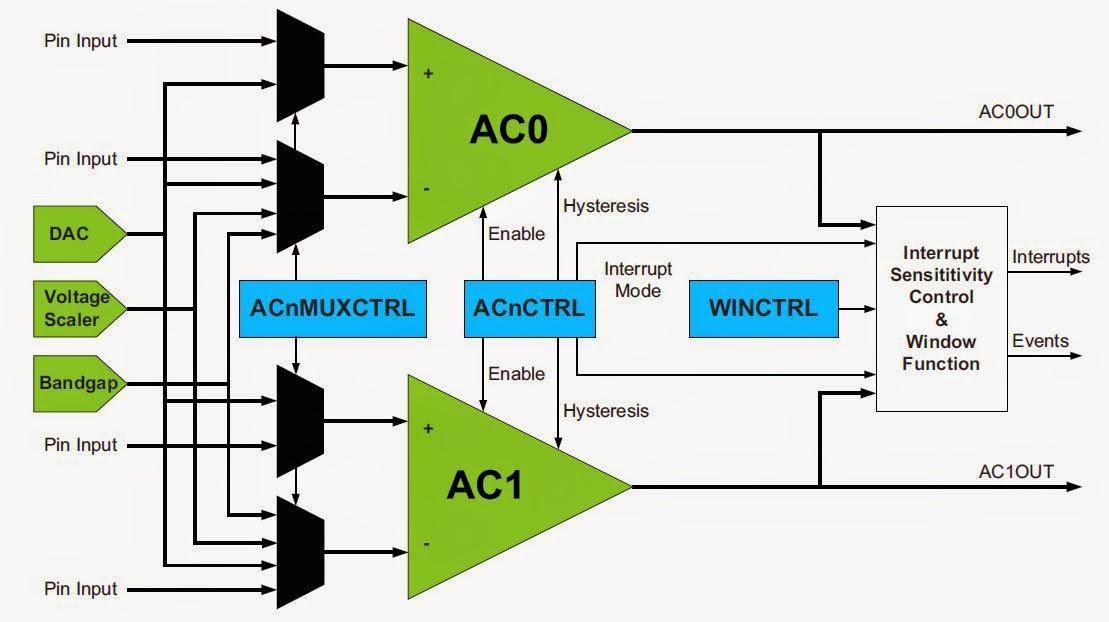 Budowa komparatora analogowego w XMEGA