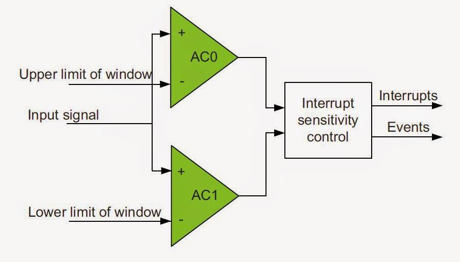 Komparator okienkowy