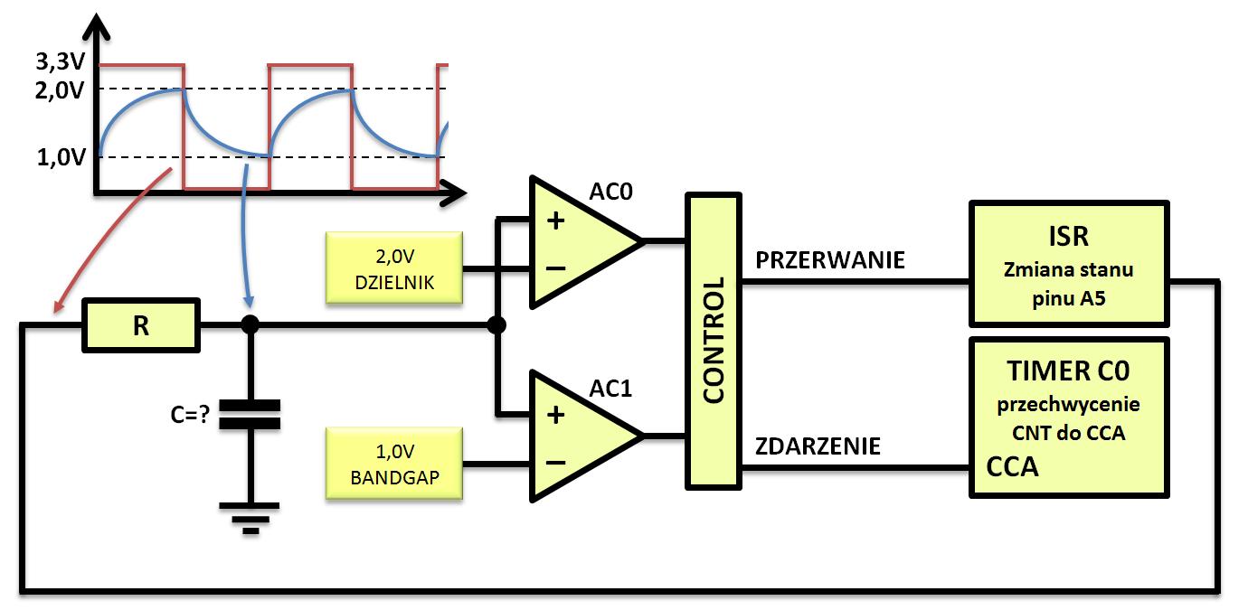 Wykres działania układu pomiarowego