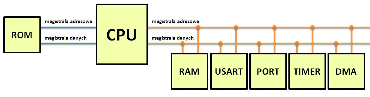 Schemat DMA