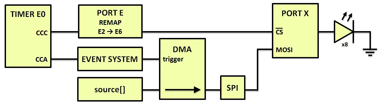 Schemat blokowy DMA i przesyłanie danych
