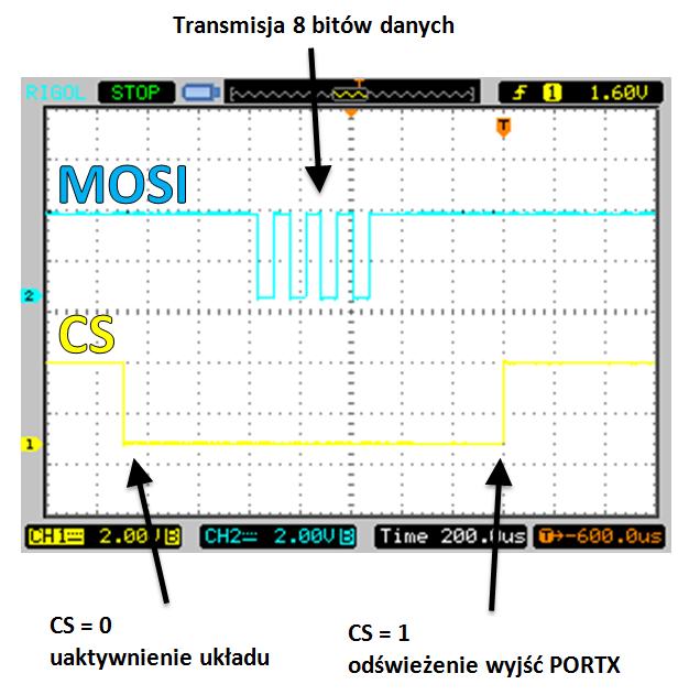 Oscyloskop podgląda danych DMA