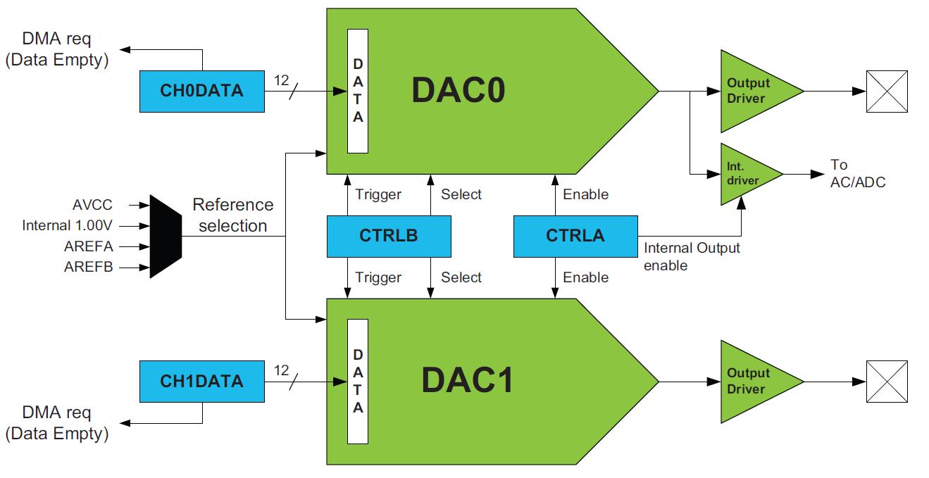 Budowa wewnętrzna DAC w XMEGA